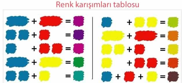Renk karışımları tablosu