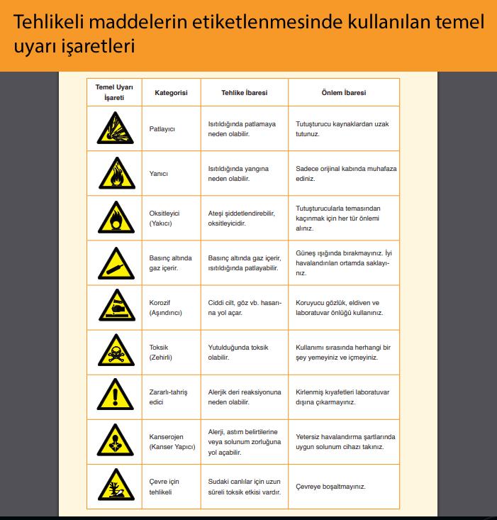 Tehlikeli maddelerin etiketlenmesinde kullanılan temel uyarı işaretleri